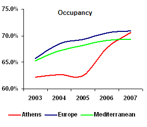 Athens-occupancy08