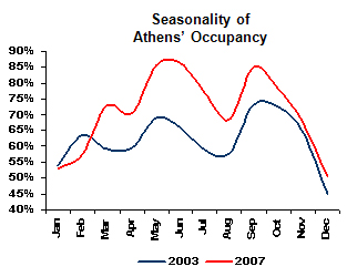 Athens-seasonality08