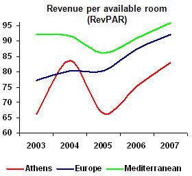 Athens-revenue08