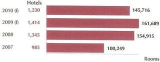 LodgingEconometricsQ12009_chart1_c