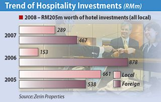 Malaysia Hotel Investments 2008