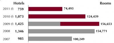 Hotel Pipeline Forecast for 2011