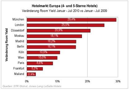 JLL Erholung auf den europäischen Hotelmärkten