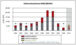 Hotelinvestmentvolumen EMEA 2000-2010