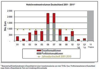 Hotelinvestmentvolumen Deutschland 2001-2011 - JLL Hotels