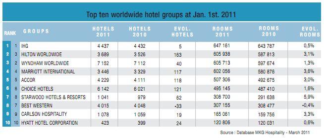 11004_Top_ten_worldwide_hotel_groups