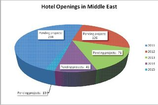 Hotel Openings in the Middle East