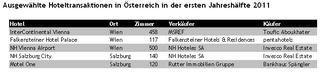 Ausgewählte Hoteltransaktionen in Österreich in der ersten Jahreshälfte 2011