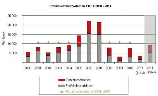 Hotelinvestmentvolumen EMEA 2000-2011