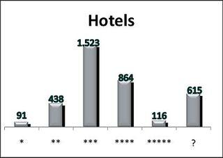 FFF Hospitality Consult Hotelmarkstudie - Verteilung Hotels