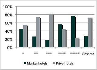 FFF Hospitality Consult Hotelmarkstudie - Konzentrationsgrad Hotels