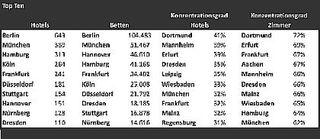 FFF Hospitality Consult Hotelmarkstudie - Top 10 Hotelmärkte in Deutschland