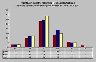 Treugast Hotel Investment Ranking 2011 - Deutschland - Chart 1