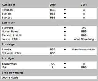 Treugast Hotel Investment Ranking 2011 - Deutschland - Chart 2