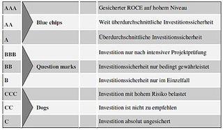 Treugast Hotel Investment Ranking 2011 - Deutschland - Ratingtabelle