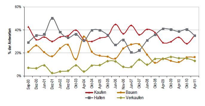 Hotel Investor Sentiment Survey - HISS - Chart 3