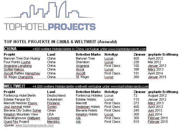 Top Hotel Projects in China - August 2011