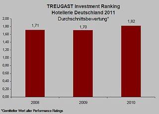 Treugast Hotel Investment Ranking 2011 - Deutschland - Chart 3