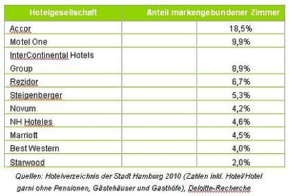Hotelmarkt Hamburg - Deloitte Studie 2011
