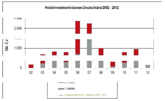 Hotelinvestmentvolumen Deutschland 2002-2012
