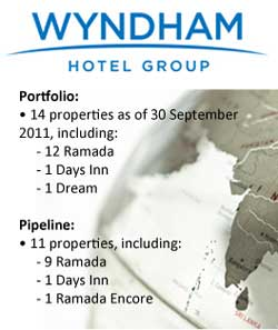 Wyndham Hotels Group