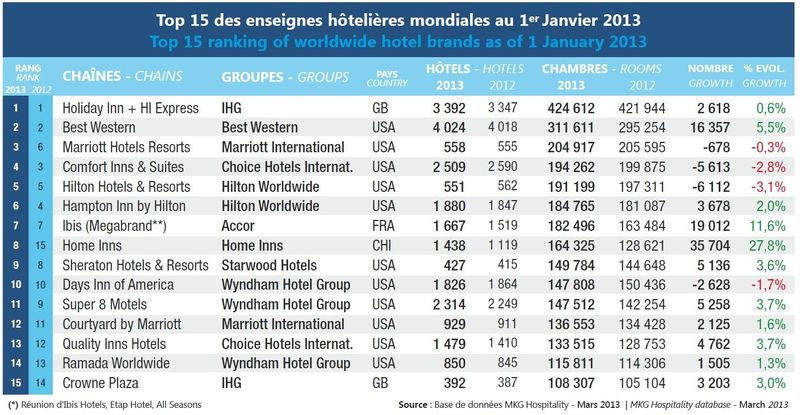 Hotelmarken Top 10 - 2013
