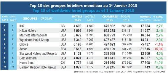 Hotel Ketten Top 10 - 2013