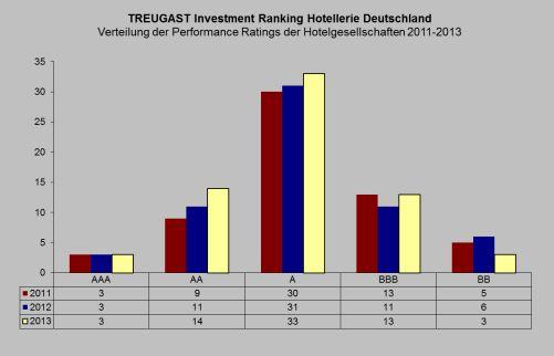 Treugast Investment Ranking 2013 - Chart 1