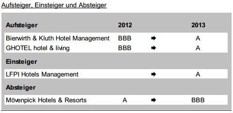 Treugast Investment Ranking 2013 - Chart 2