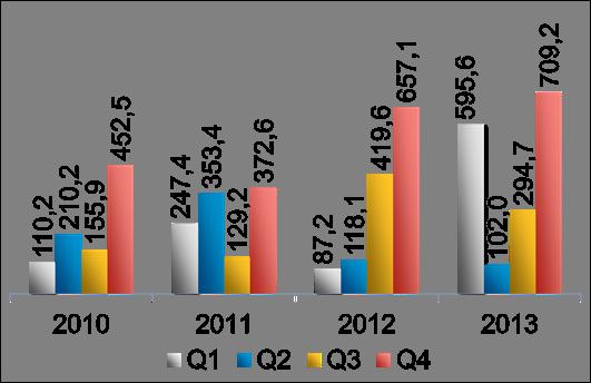 Transaktionsvolumen im Bereich Hotelimmobilien nach Quartalen in Mio. €