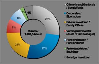 Transaktionsvolumen nach Käufergruppe in %