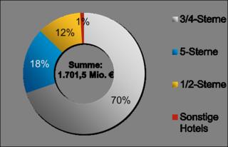 Transaktionsvolumen nach Hotelklassifizierung in %