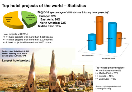 Info_graphic_top_hotel_projects_w_2